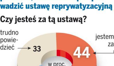 44 proc. Polaków popiera rekompensaty za zagrabione mienie przez komunistów - wynika z sondażu DZIENNIKA