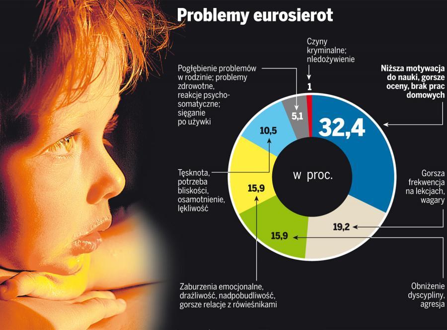 Eurosieroty potrzebują pomocy