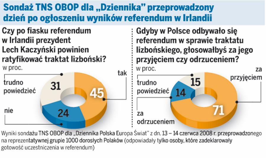 Większość Polaków poparłaby traktat lizboński