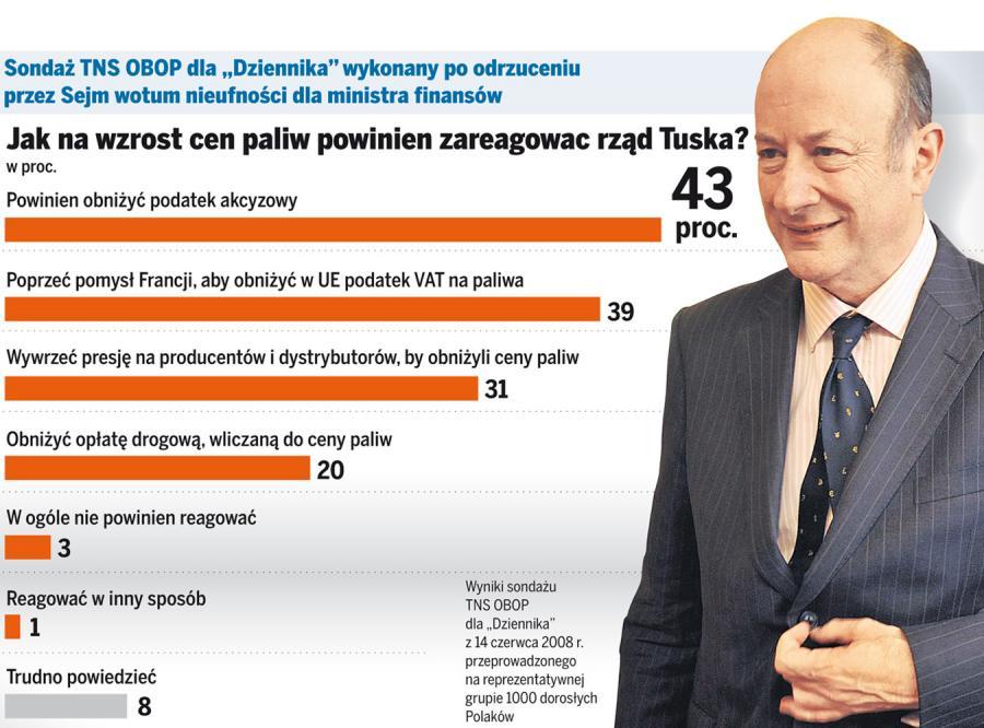 Chociaż PiS nie zdołał odwołać ministra Rostowskiego to nadal naciska na rząd Donlada Tuska