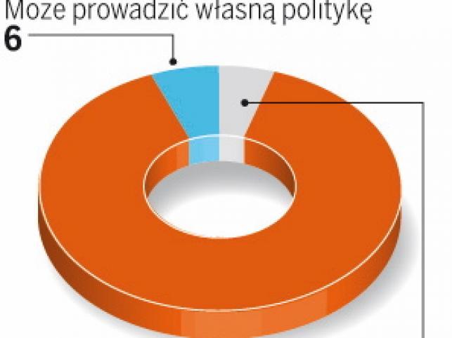 Polacy są zdania, ze prezydent powinien konsultować swoją politykę z rządem