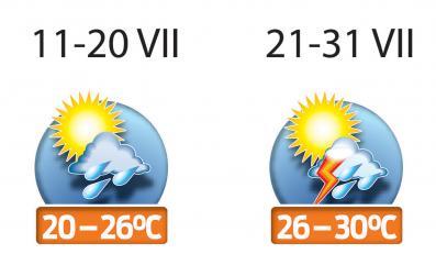 Na długie, gorące lato w tym roku nie ma co liczyć