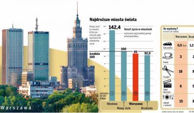 Warszawa należy do najdroższych miast świata
